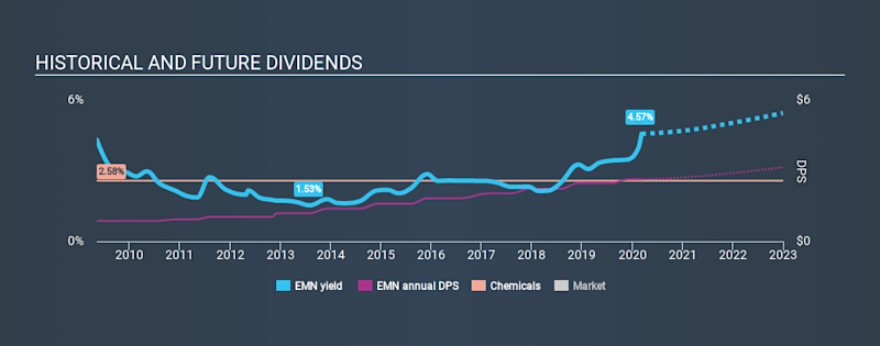 NYSE:EMN Historical Dividend Yield, March 8th 2020