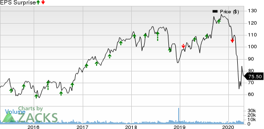 Celanese Corporation Price and EPS Surprise