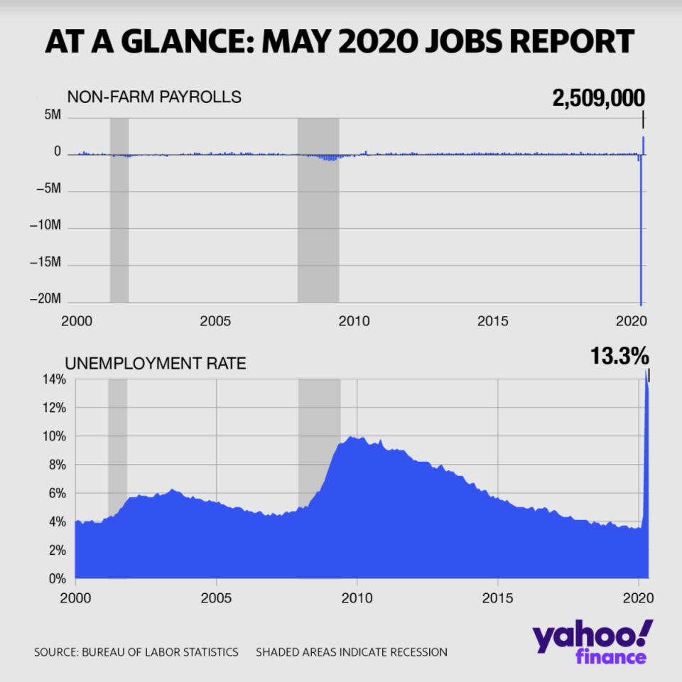 The economy added 2.5 million jobs in May and the unemployment rate dipped to 13.3%.
