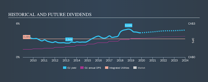 TSX:CU Historical Dividend Yield, November 2nd 2019