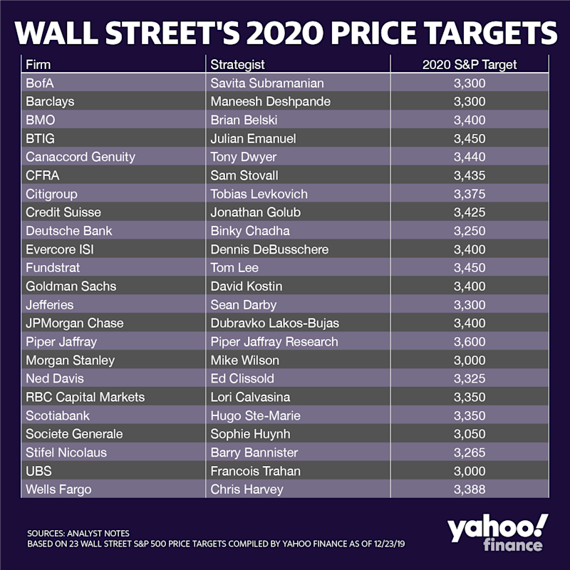 Wall Street's 2020 Price Targets