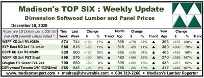 Benchmark Dimension Softwood Lumber and Panel Wholesaler Prices: December 2020 (CNW Group/Madison's Lumber Reporter)