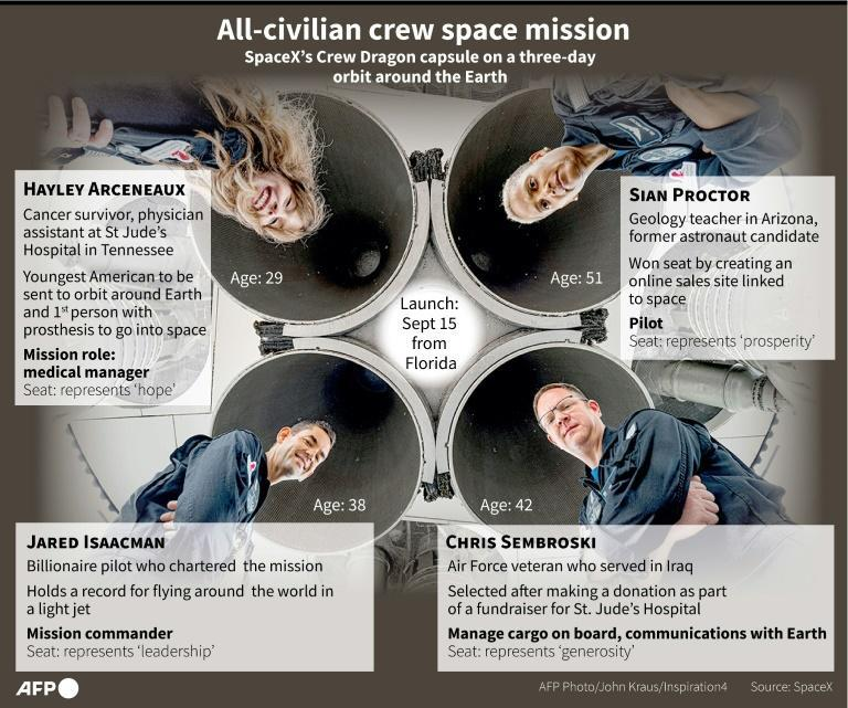 Graphic on the four civilian passengers on the SpaceX mission (AFP/Gal ROMA)