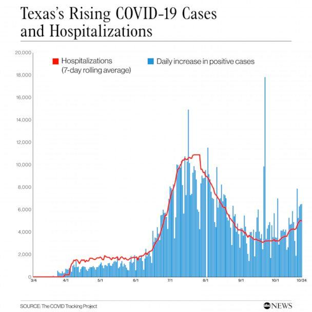 PHOTO: Texas's Rising COVID-19 Cases and Hospitalizations (The COVID Tracking Project)