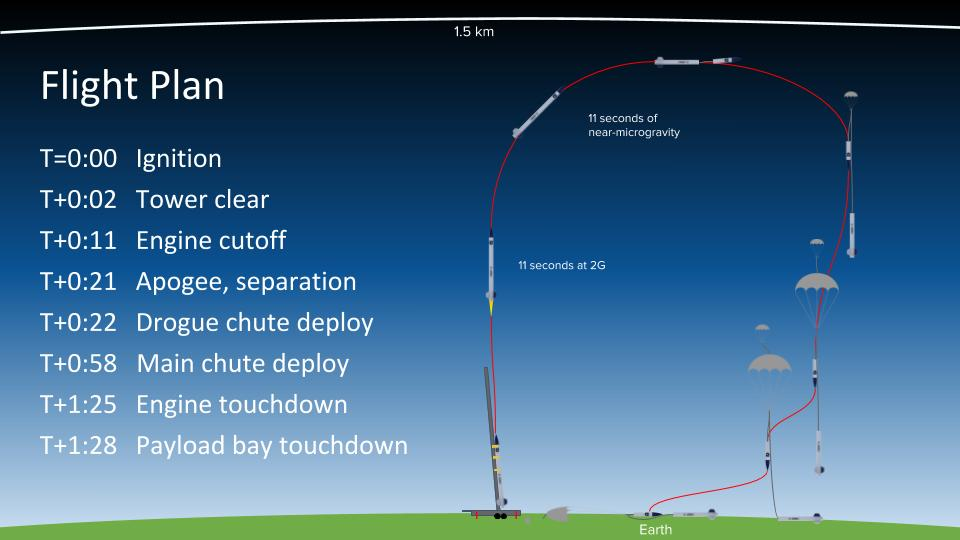 bluShift Aerospace's first Stardust low-altitude rocket launch is expected to reach 4,000 feet and last less than two minutes.