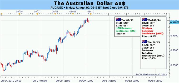 Forex_Australian_Dollar_Recovery_Expected_to_Continue_vs_Majors__body_Picture_5.png, Australian Dollar Recovery Expected to Continue vs. Majors