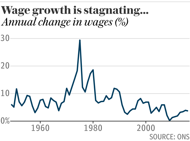 Wage growth is stagnating...