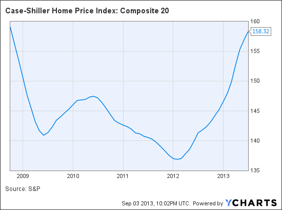 Case Shiller Home Price Index Composite 20 Chart