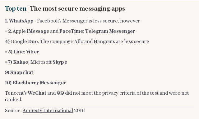 Top ten | The most secure messaging apps