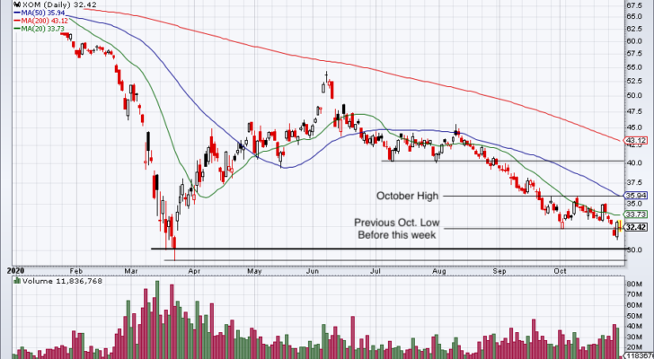 Daily chart of XOM stock