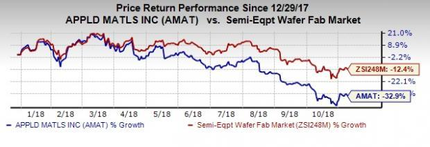 Applied Materials' (AMAT) technology leadership position coupled with strong product line in Display and Services might aid fiscal fourth-quarter results.