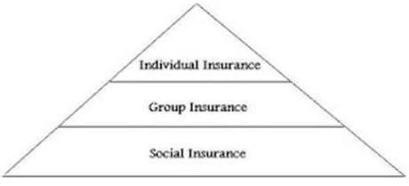 Understanding the Different Types of Insurance