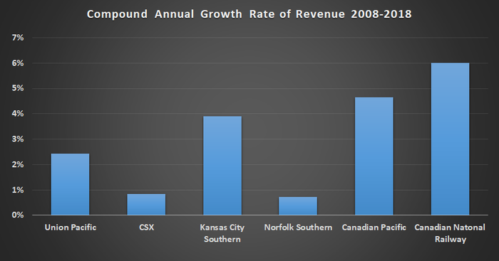 Chart showing railroad revenue growth rates.