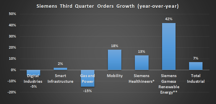 Siemens Order Growth