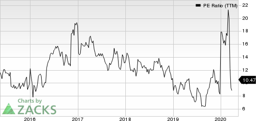 Tutor Perini Corporation PE Ratio (TTM)