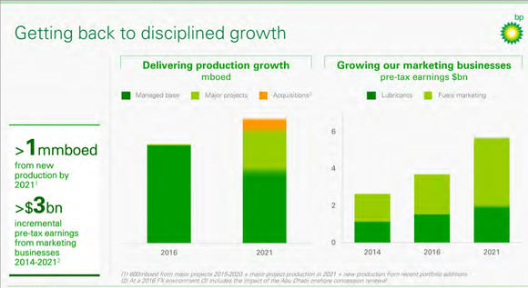 BP investor chart indicating 1 mmboe/d in new production by 2021 and more than $3 billion in pre-tax earnings from marketing.