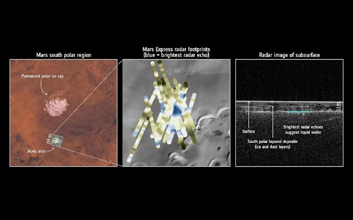 An image released by the European Space Agency shows radar data collected by the Mars Express orbiter pointing to liquid water buried under layers of ice and dust in the south polar region of Mars (AFP Photo/Handout)