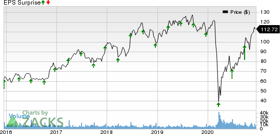 Darden Restaurants, Inc. Price and EPS Surprise
