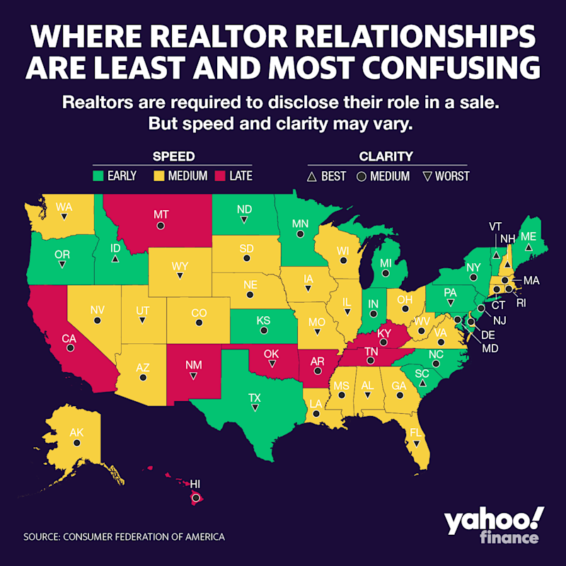 Realtors are required to disclose their role in a sale, but speed and clarity may vary. Source: Consumer Federation of America. Graphic by: David Foster.