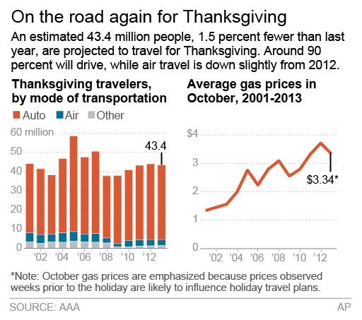 Graphic shows the number of Americans who will travel during the Thanksgiving holiday weekend and average October fuel prices.; 2c x 3 inches; 96.3 mm x 76 mm;