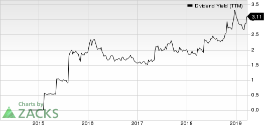 Great Western Bancorp, Inc. Dividend Yield (TTM)