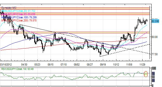 Forex_Euro_Slide_Continues_as_US_Dollar_Rallies_Ahead_of_November_NFPs_fx_news_technical_analysis_body_Picture_5.png, Forex: Euro Slide Continues as US Dollar Rallies Ahead of November NFPs
