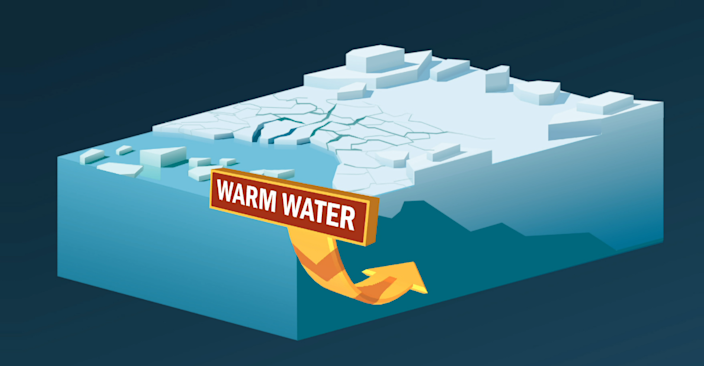 Warm water undercut the ice shelf, breaking up the ice, allowing the ice sheet sheet behind it to become unstable and flow into the sea. / Credit: CBS News