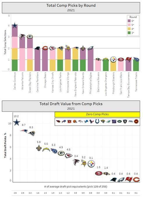 Total Comp Picks By Round