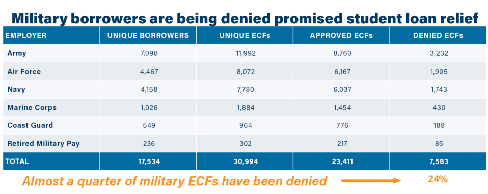 Almost a quarter of military ECFs have been denied. (Graphic: David Foster/Yahoo Finance)