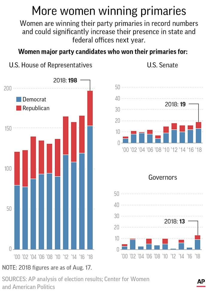 In the Senate, a record 19 women have won their primaries. And for the first time, 13 women have been nominated for gubernatorial races in a single election year.