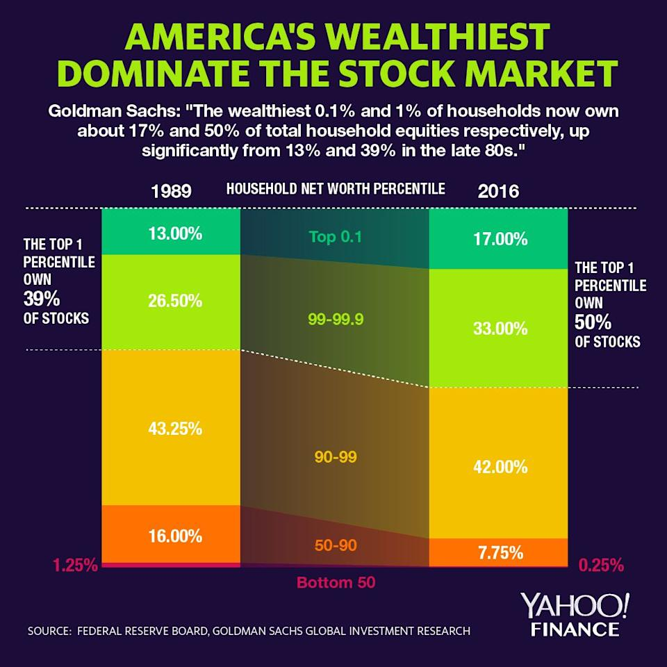 America's wealthiest own 50% of stocks held by households (David Foster/Yahoo Finance)