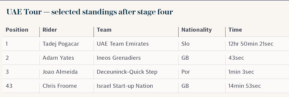 UAE Tour — selected standings after stage four