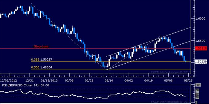Forex_Strategy_GBPUSD_Short_Held_as_Prices_Clear_Second_Target_body_Picture_5.png, GBP/USD Short Held as Prices Clear Second Target
