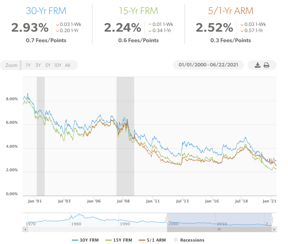 Mortgage rates remain near historic lows after the last two recessions. (Credit: Freddie Mac)