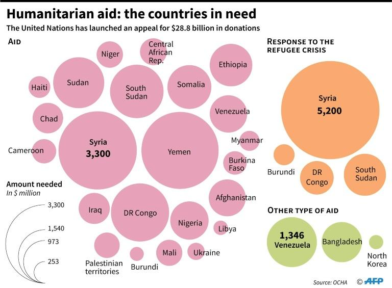Graphic showing amount needed per country for humanitarian aid, based on an appeal launched by the United Nations (AFP Photo/Maryam EL HAMOUCHI)