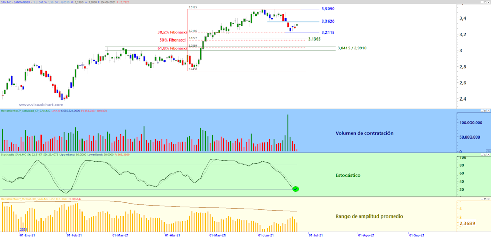 Banco Santander in daily graph with Trading Zone analysis template