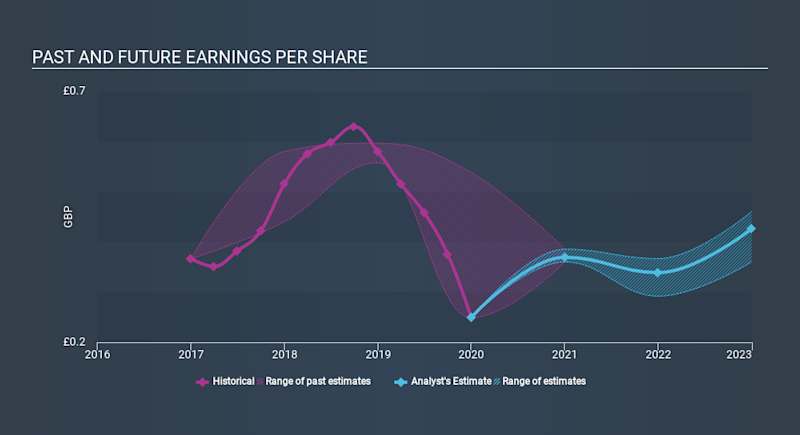 OM:KIND SDB Past and Future Earnings March 27th 2020