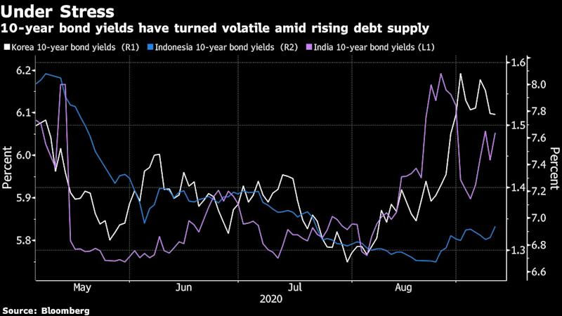A Growing Debt Mountain Is Starting to Crack as Asia Buyers Balk