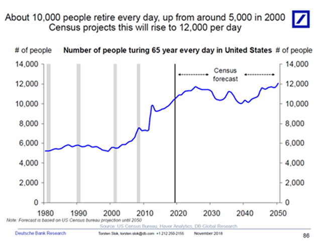 10,000 Americans retire daily, up from around 5,000 in 2000. Credit: Deutsche Bank Research