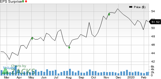 Essent Group Ltd. Price and EPS Surprise