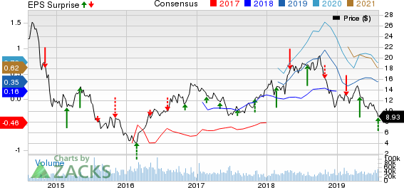 WPX Energy, Inc. Price, Consensus and EPS Surprise
