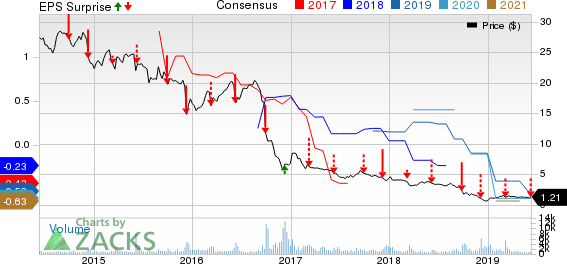 Ferrellgas Partners, L.P. Price, Consensus and EPS Surprise