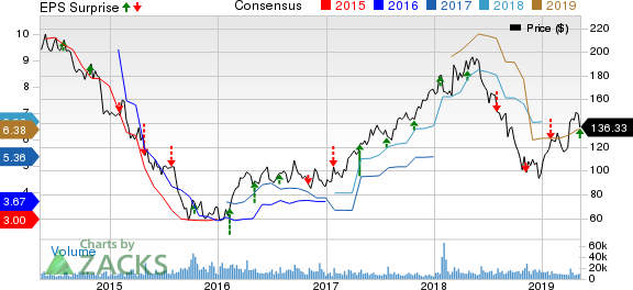 Wynn Resorts, Limited Price, Consensus and EPS Surprise