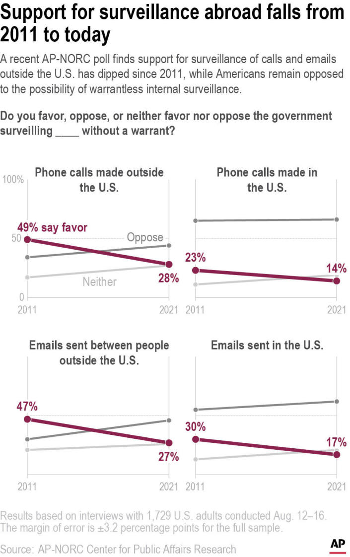 A recent AP-NORC poll finds support for surveillance of calls and emails outside the U.S. has dipped since 2011, while Americans remain opposed to the possibility of warrantless internal surveillance.