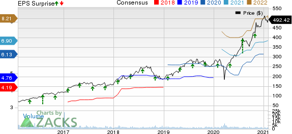 IDEXX Laboratories, Inc. Price, Consensus and EPS Surprise