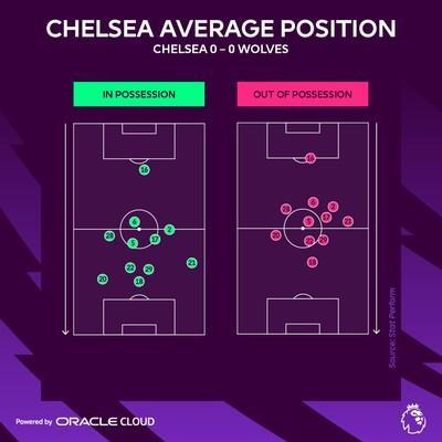 """""""Match Insights – Powered by Oracle Cloud"""" will present advanced player performance data and statistics during global broadcast coverage and across the Premier League's social channels."""
