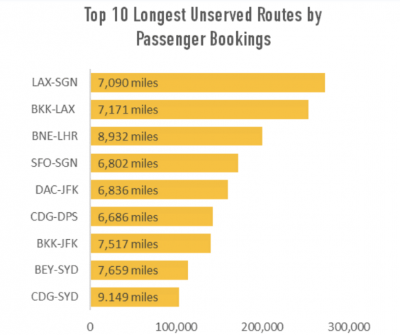 Check list: nine of the top 10 unserved very long routes. Frankfurt-Sydney is missing (OAG)