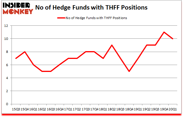 Is THFF A Good Stock To Buy?