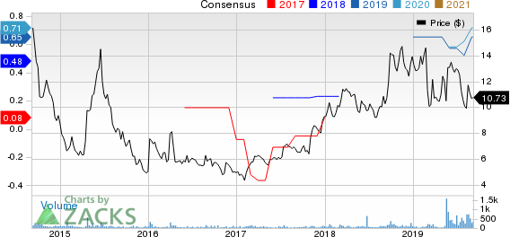 DASAN Zhone Solutions, Inc. Price and Consensus
