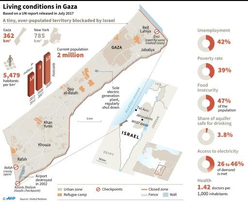 Map and social-economic data on the Gaza Strip, based on a United Nations report released in July 2017